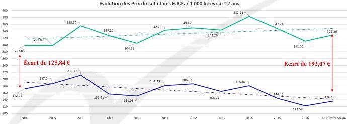 Évolution du prix du lait et des EBE des exploitations laitières du réseau Agrigestion et Referenciaa (©Agrigestion et Referenciaa)