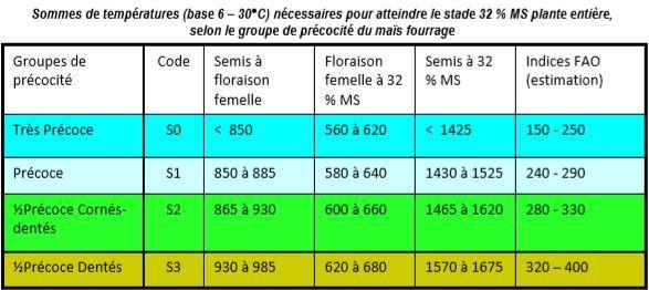 Sommes de températures nécessaires pour atteindre 32% MS plante entière (©Arvalis institut du végétal)