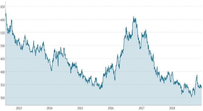 Cours du sucre à la bourse de Londres, en dollar la tonne, depuis cinq ans.