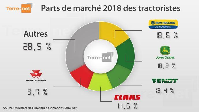 Parts de marché des principaux constructeurs de tracteurs agricoles (©TNC)