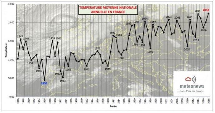 Température moyenne nationale annuelle en France (©MeteoNews)