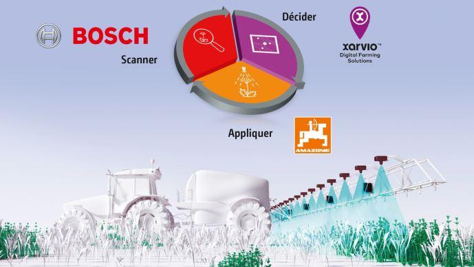 Le système SmartSprayer des constructeurs Amazone, Bosch et Xerio analyse les adventices au sein même de la culture. (©Amazone)