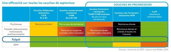 Efficacité des matières sur les souches de septoriose (©Adama)