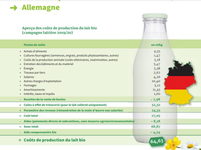 Coûts de production du lait bio en Allemagne (2019/2020) (©EMB)