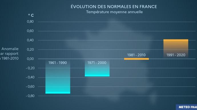 Évolution des normales climatiques de températures en France (©Météo France)