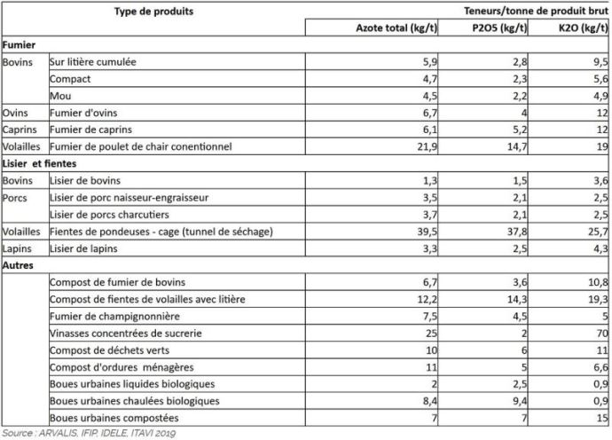 Valeurs repères de composition des principaux fertilisants organiques. (©Arvalis institut du végétal)