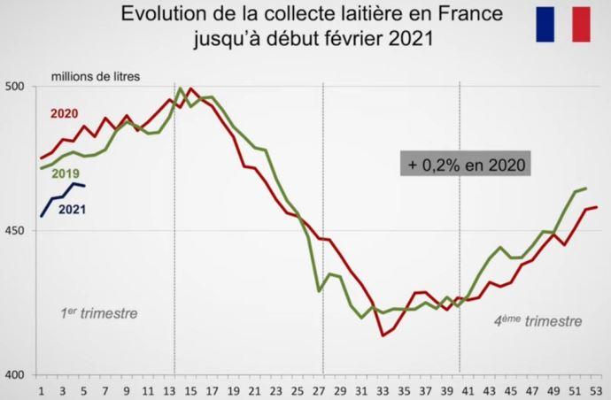 La collecte laitière française pourrait bien diminuer sur 2021, en lien avec la diminution du nombre de vaches. (©Cniel)