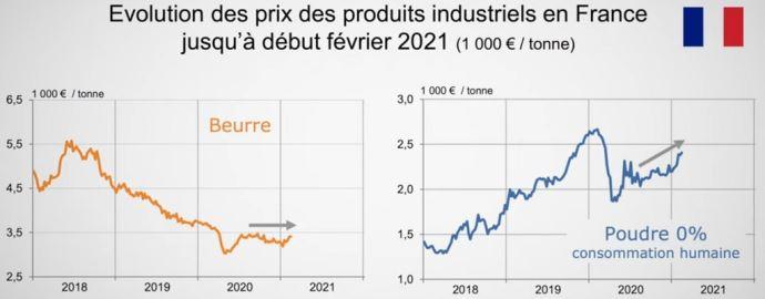 Évolution des prix des produits industriels en France jusqu'à début février 2021. (©Cniel)