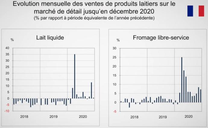 Les ventes de lait et de fromages en GMS ont considérablement augmenté en 2020. (©Cniel)